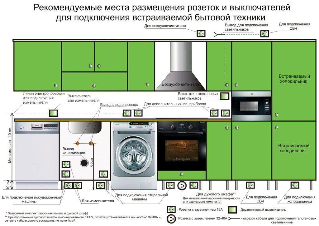Рекомендуемые места размещения розеток и выключателей