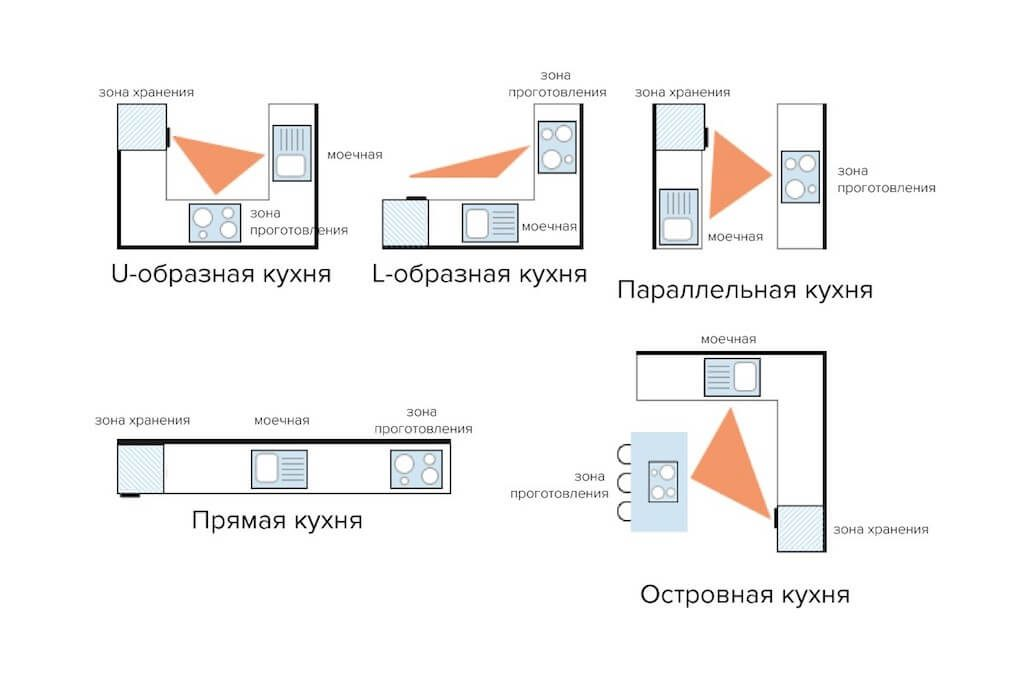 компоновка кухонных гарнитуров